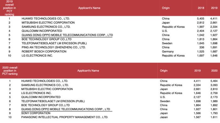 OPPO再次取得专利申请数量排行榜突破!连续两年跻身前十